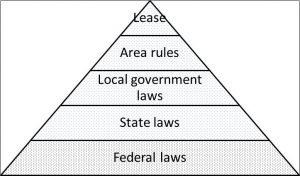 Laws applicable to rentals
