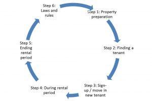 Rental cycle - landlord