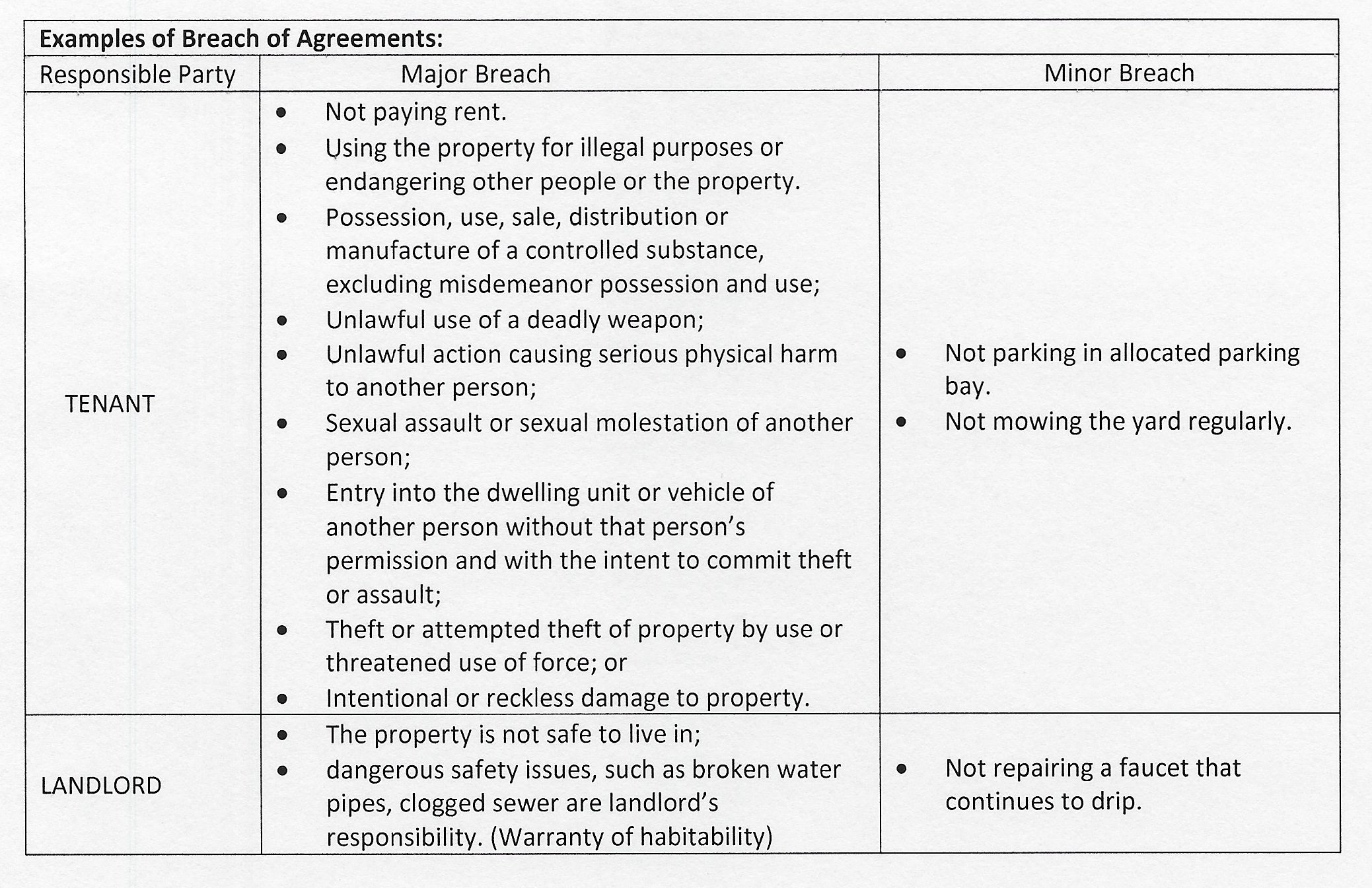 Breach of Agreements