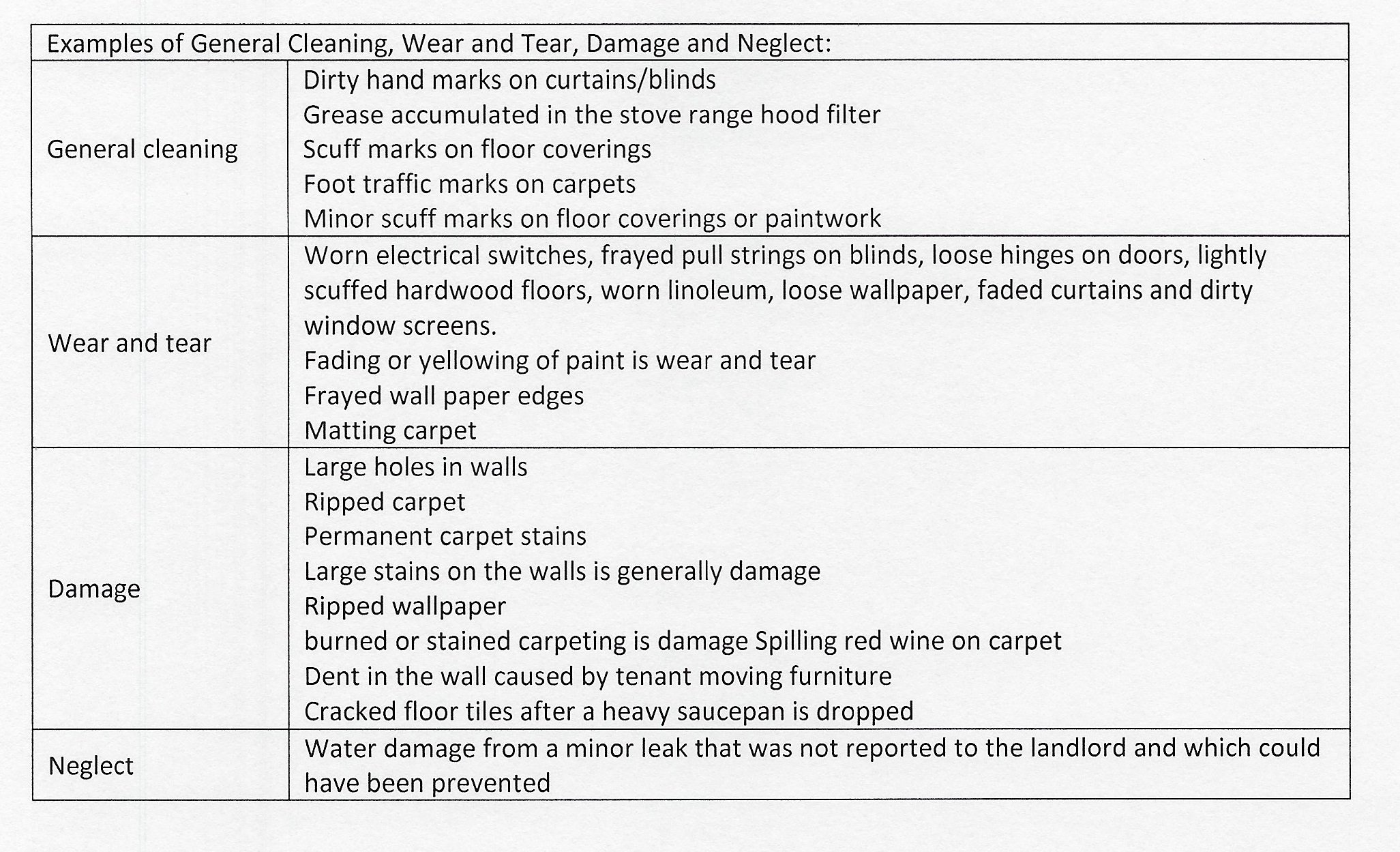 Comparing damage to normal wear and tear
